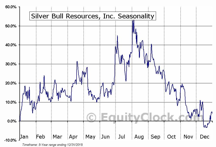 Silver Bull Resources, Inc. (TSE:SVB.TO) Seasonal Chart