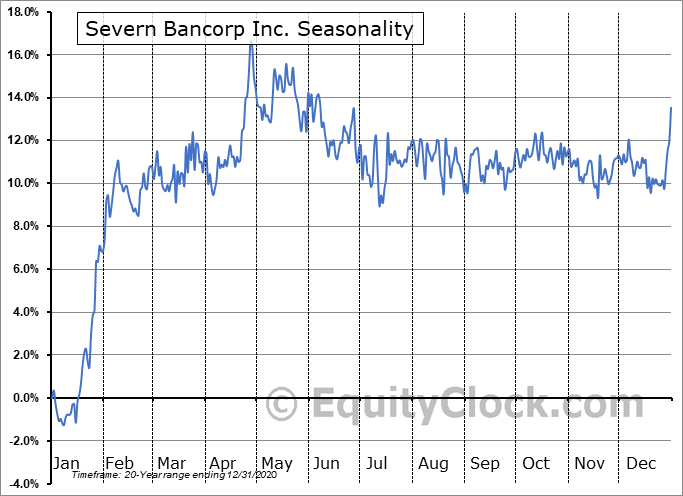 Severn Bancorp Inc. (NASD:SVBI) Seasonal Chart