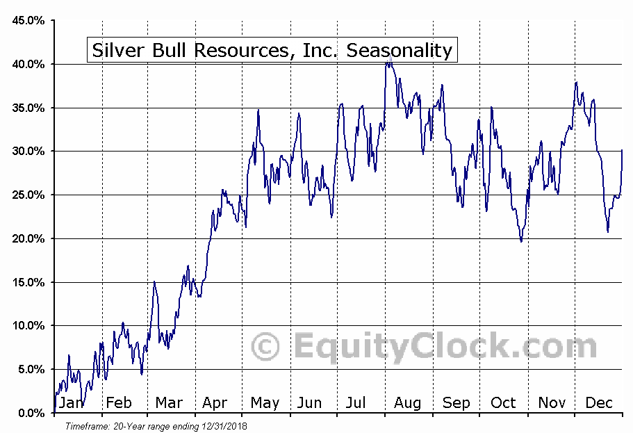 Silver Bull Resources, Inc. (OTCMKT:SVBL) Seasonal Chart