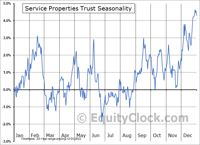 Service Properties Trust (NASD:SVC) Seasonal Chart