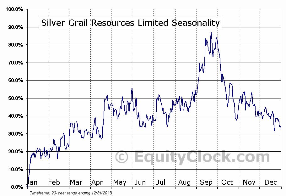 Silver Grail Resources Limited (TSXV:SVG.V) Seasonal Chart