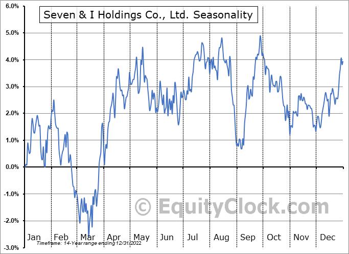 Seven & I Holdings Co., Ltd. (OTCMKT:SVNDY) Seasonal Chart