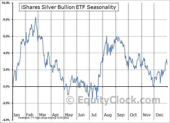 iShares Silver Bullion ETF (TSE:SVR/C.TO) Seasonal Chart