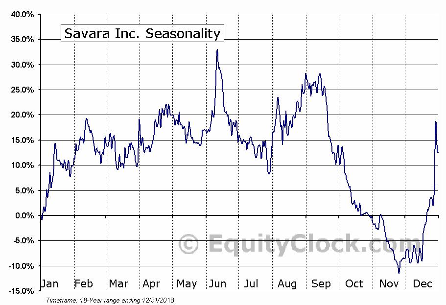 Savara Inc. (NASD:SVRA) Seasonal Chart