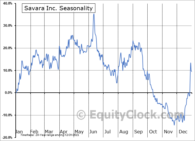 Savara Inc. (NASD:SVRA) Seasonal Chart