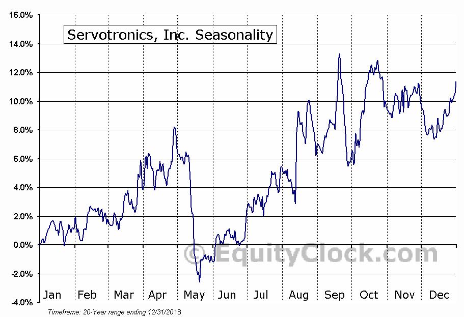 Servotronics, Inc. (AMEX:SVT) Seasonal Chart