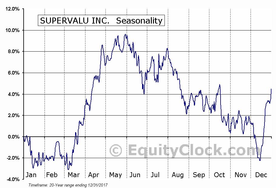 SUPERVALU INC.  (NYSE:SVU) Seasonal Chart