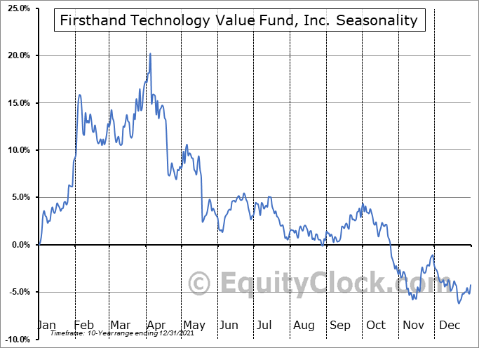 Firsthand Technology Value Fund, Inc. (NASD:SVVC) Seasonal Chart