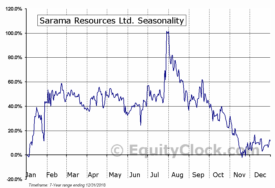 Sarama Resources Ltd. Seasonal Chart