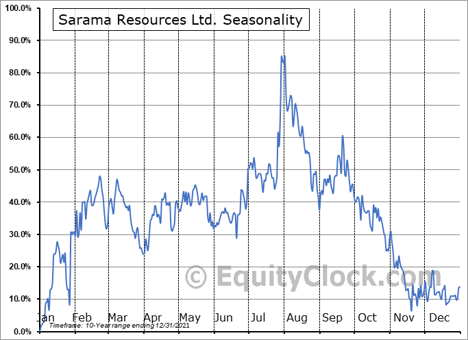 Sarama Resources Ltd. (TSXV:SWA.V) Seasonal Chart