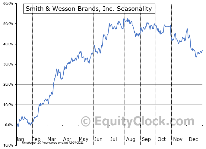 Smith & Wesson Brands, Inc. (NASD:SWBI) Seasonal Chart