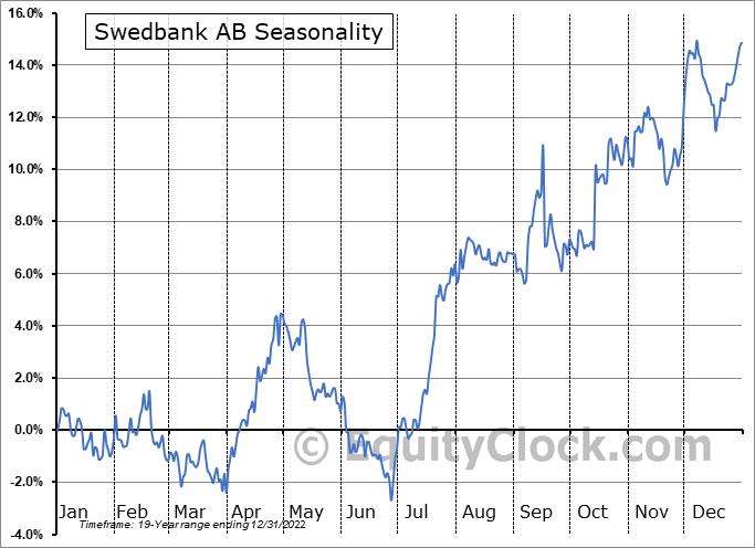 Swedbank AB (OTCMKT:SWDBY) Seasonal Chart