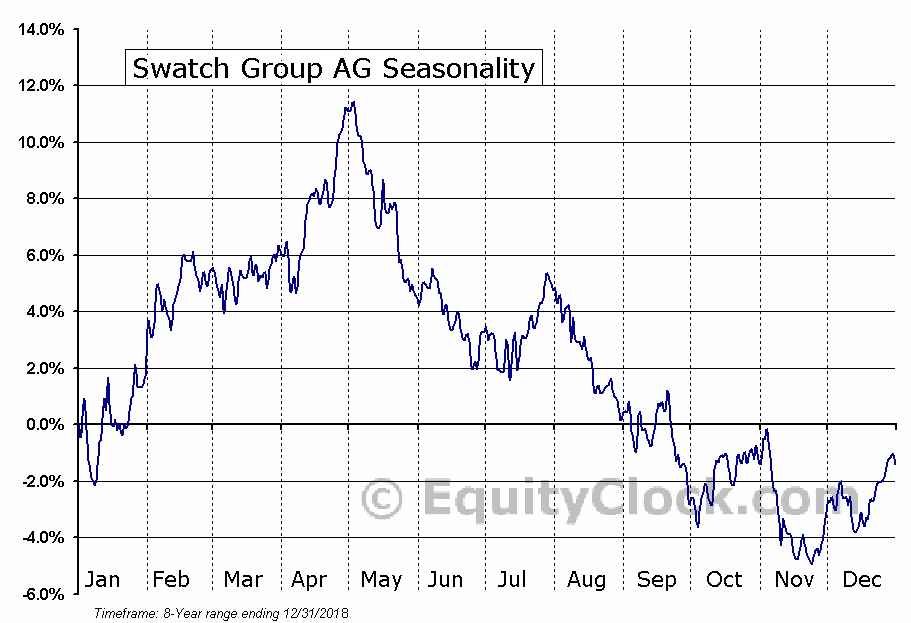 Swatch Group AG (OTCMKT:SWGAY) Seasonal Chart