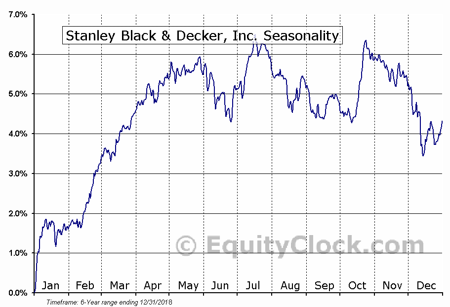 Stanley Black & Decker, Inc. (NYSE:SWJ) Seasonal Chart