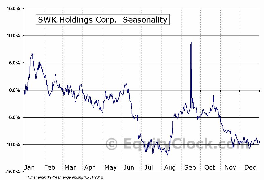 SWK Holdings Corp. (OTCMKT:SWKH) Seasonal Chart