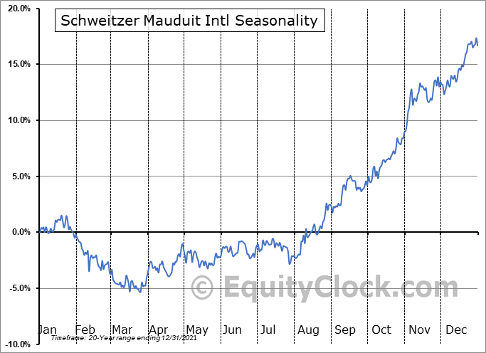 Schweitzer Mauduit Intl (NYSE:SWM) Seasonal Chart