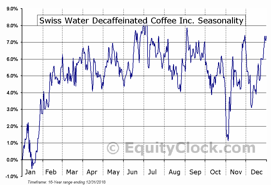 Swiss Water Decaffeinated Coffee Inc. (TSE:SWP.TO) Seasonal Chart