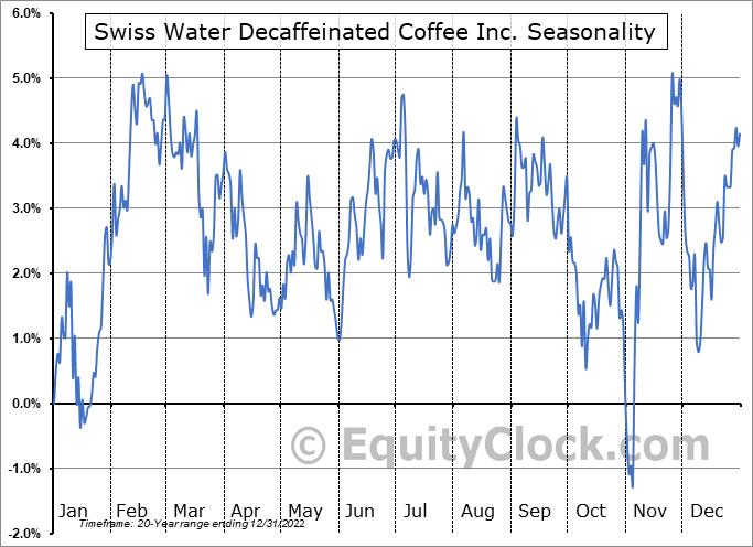 Swiss Water Decaffeinated Coffee Inc. (TSE:SWP.TO) Seasonal Chart