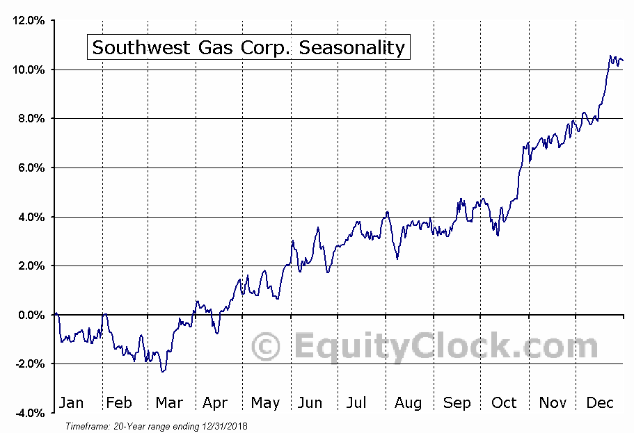 Southwest Gas Corp. (NYSE:SWX) Seasonal Chart