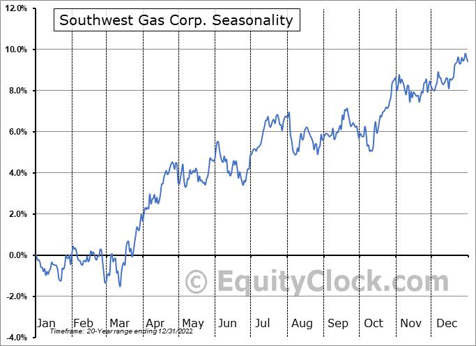Southwest Gas Corp. (NYSE:SWX) Seasonal Chart