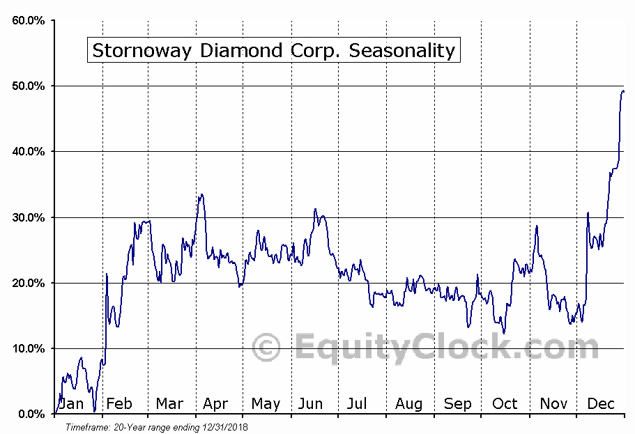 Stornoway Diamond Corp. (TSE:SWY.TO) Seasonal Chart