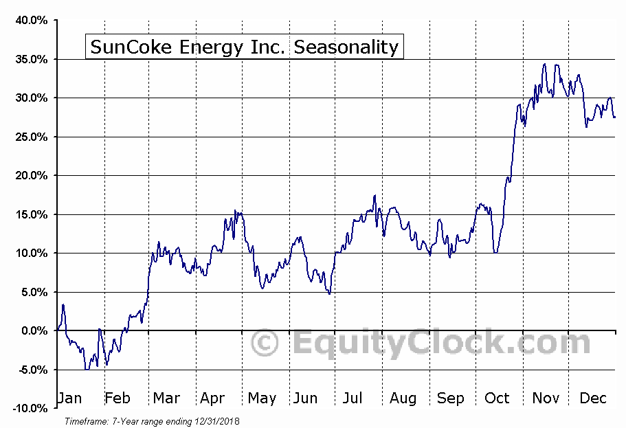 SunCoke Energy Inc. (NYSE:SXC) Seasonal Chart