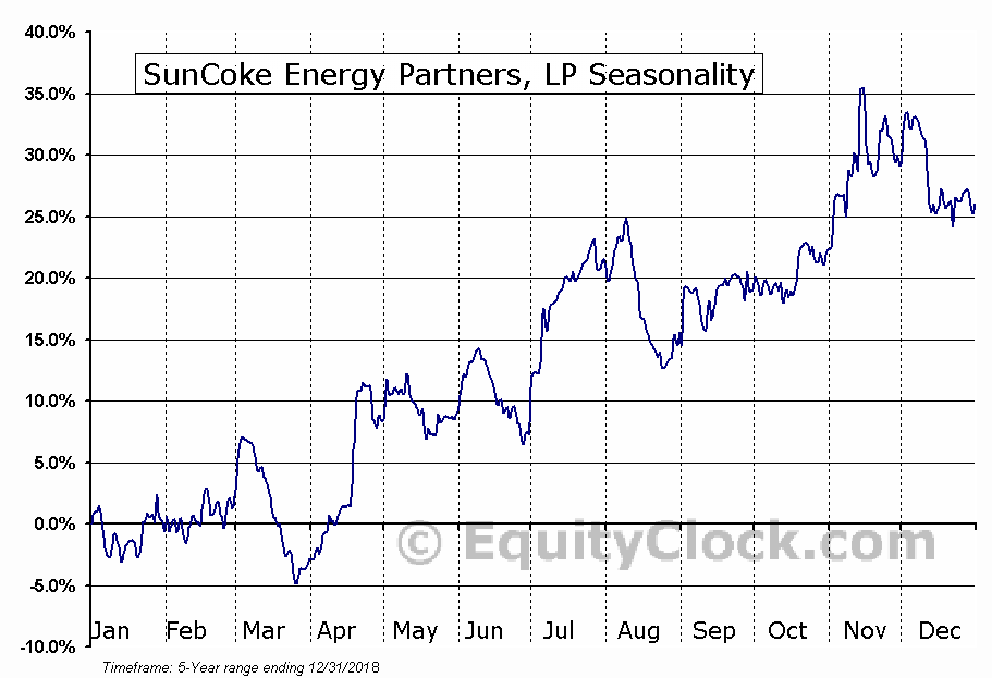 SunCoke Energy Partners, LP (NYSE:SXCP) Seasonal Chart