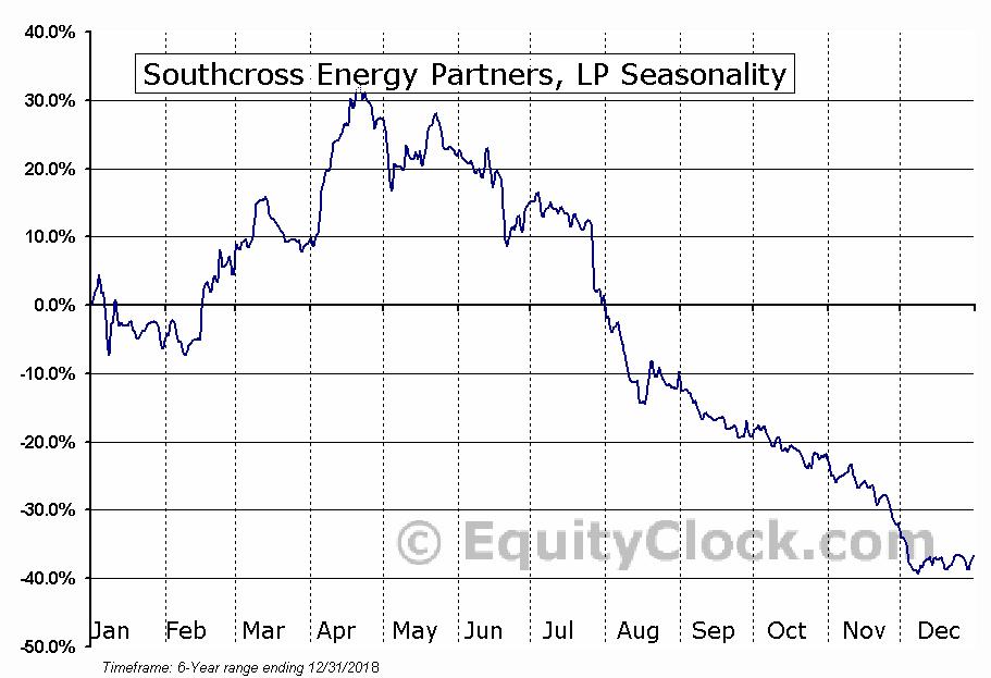Southcross Energy Partners, LP (NYSE:SXE) Seasonal Chart