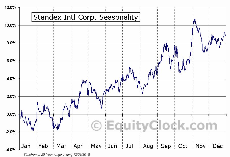 Standex Intl Corp. (NYSE:SXI) Seasonal Chart