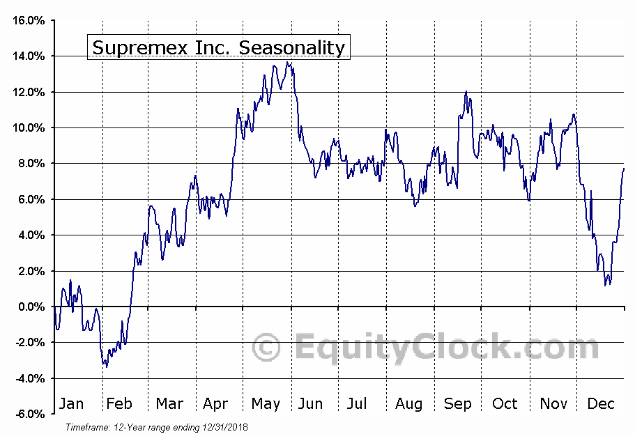 Supremex Inc. (TSE:SXP) Seasonal Chart