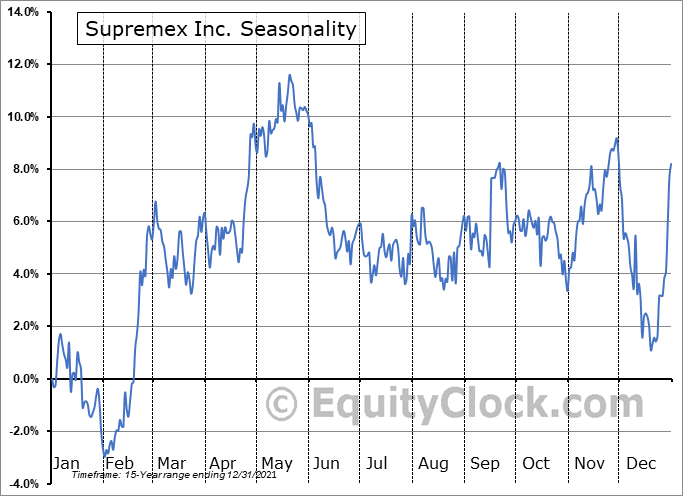 Supremex Inc. (TSE:SXP.TO) Seasonal Chart