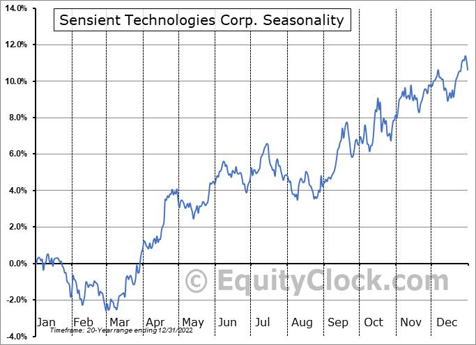 Sensient Technologies Corp. (NYSE:SXT) Seasonal Chart