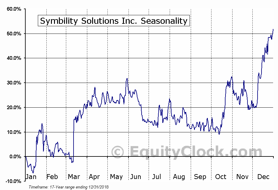 Symbility Solutions Inc. (TSXV:SY) Seasonal Chart