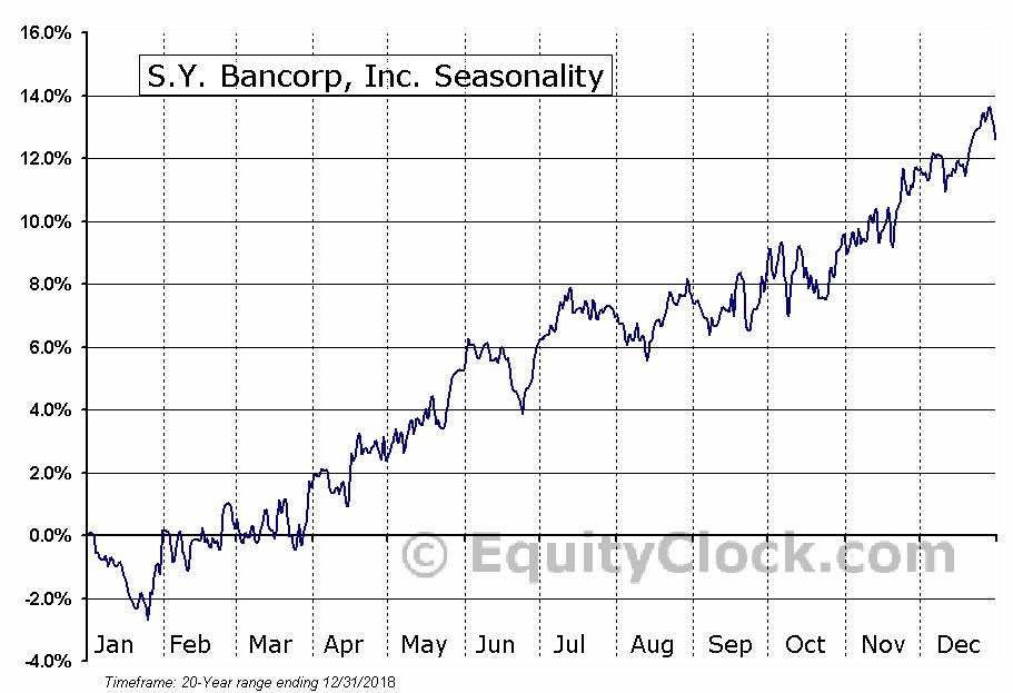 S.Y. Bancorp, Inc. (NASD:SYBT) Seasonal Chart