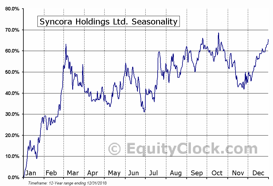 Syncora Holdings Ltd. (OTCMKT:SYCRF) Seasonal Chart