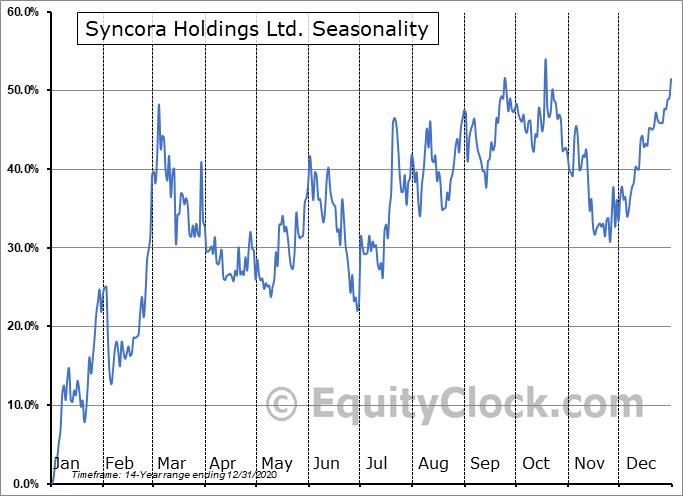 Syncora Holdings Ltd. (OTCMKT:SYCRF) Seasonal Chart