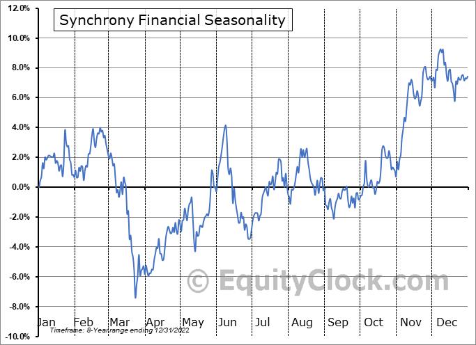 Synchrony Financial (NYSE:SYF) Seasonal Chart