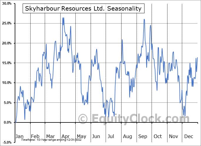 Skyharbour Resources Ltd. (OTCMKT:SYHBF) Seasonal Chart