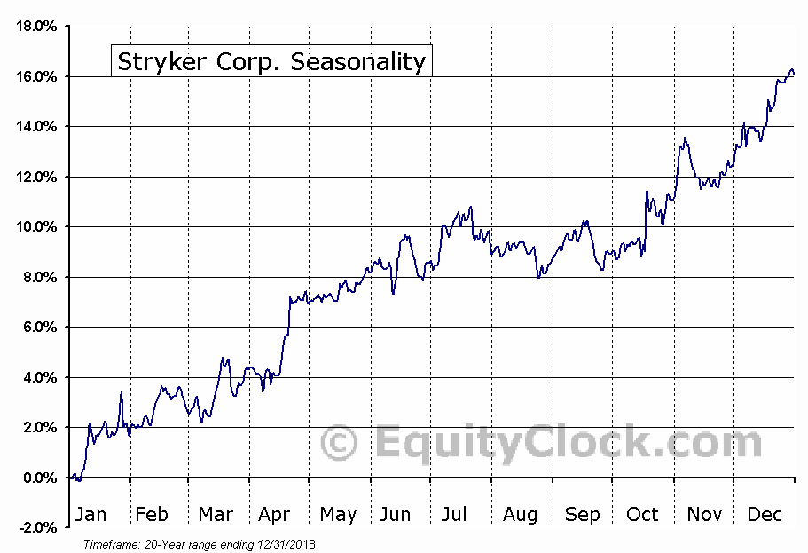 Stryker Corp. (NYSE:SYK) Seasonal Chart