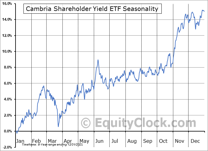 Cambria Shareholder Yield ETF (AMEX:SYLD) Seasonal Chart