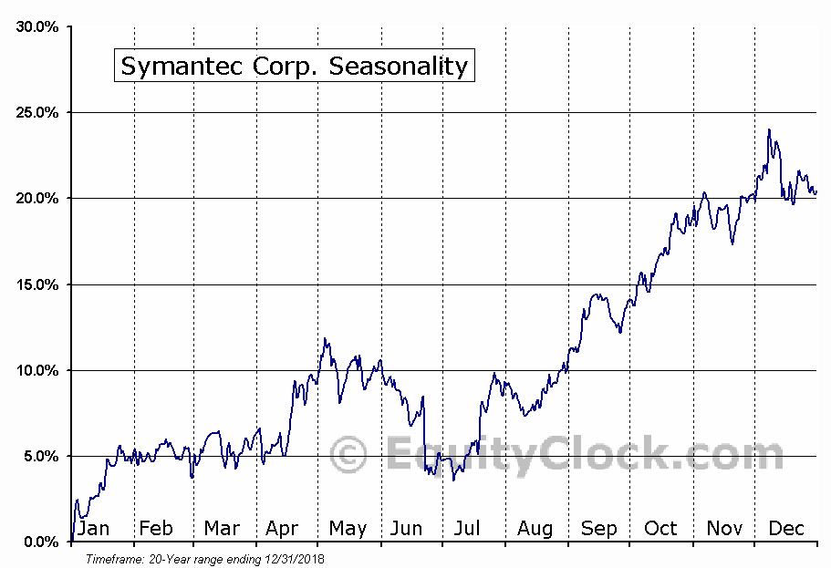 Symantec Corporation  (NASDAQ:SYMC) Seasonal Chart