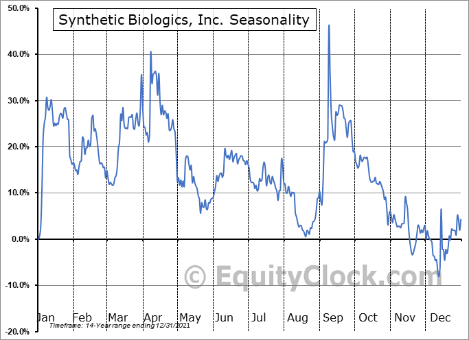 Synthetic Biologics, Inc. (AMEX:SYN) Seasonal Chart