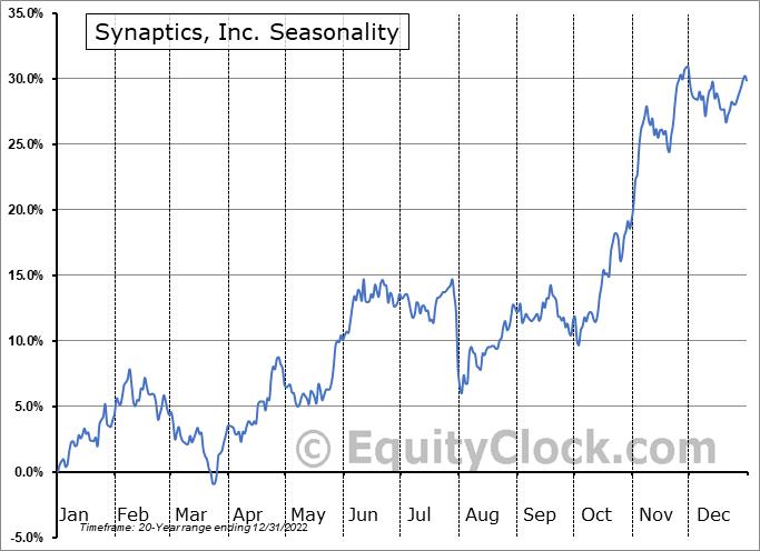 Synaptics, Inc. (NASD:SYNA) Seasonal Chart