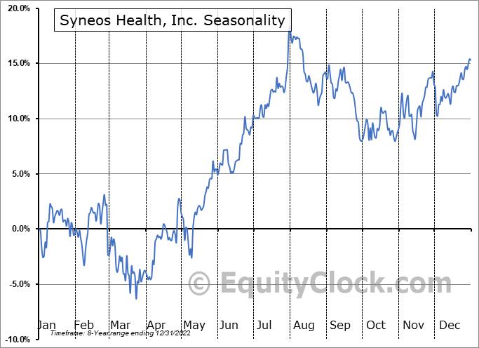 Syneos Health, Inc. (NASD:SYNH) Seasonal Chart