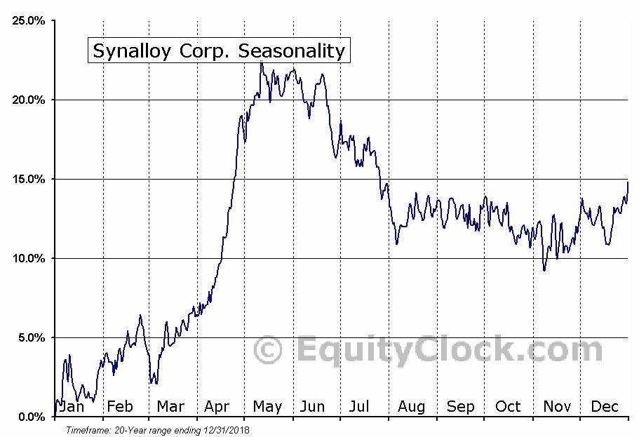 Synalloy Corp. (NASD:SYNL) Seasonal Chart