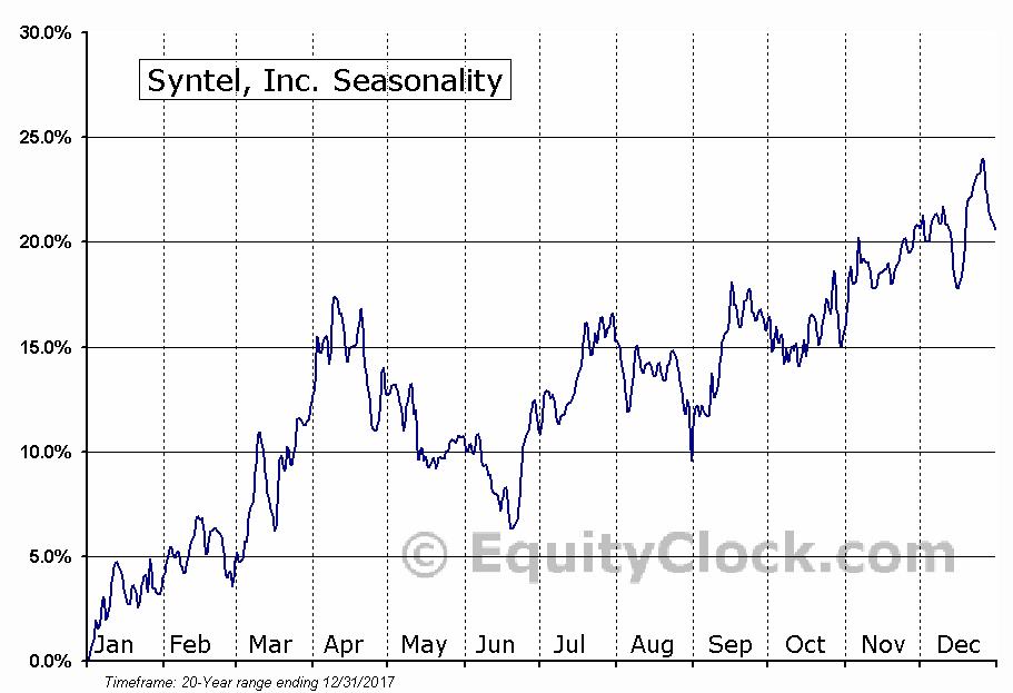 Syntel, Inc. (NASD:SYNT) Seasonal Chart