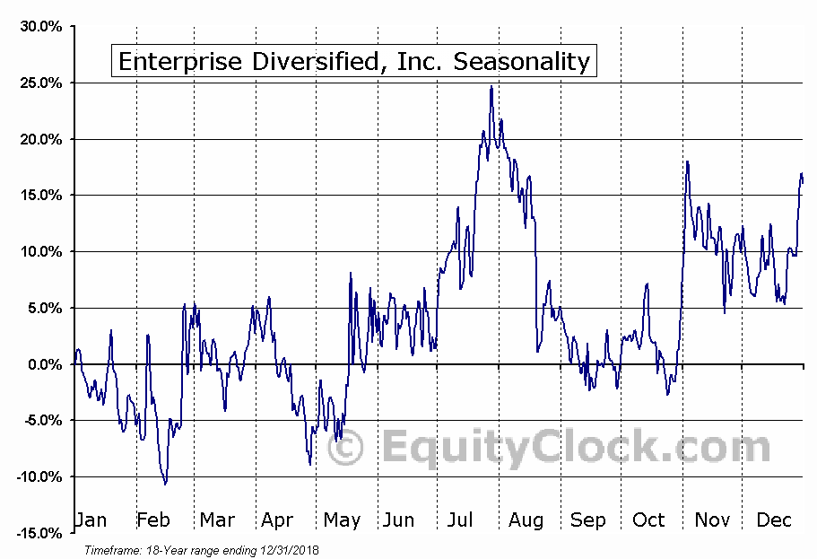 Enterprise Diversified, Inc. (OTCMKT:SYTE) Seasonal Chart