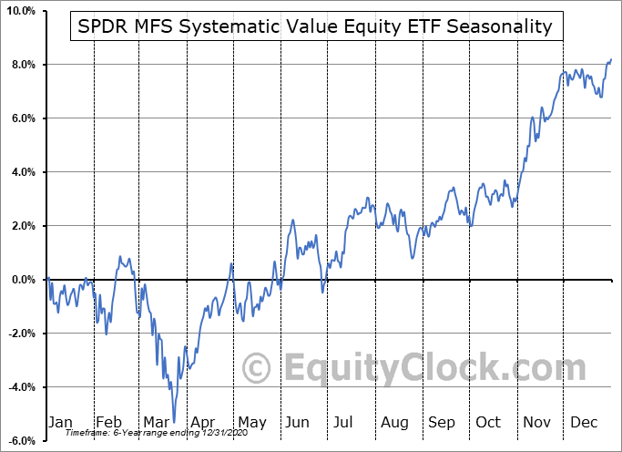 SPDR MFS Systematic Value Equity ETF (AMEX:SYV) Seasonal Chart