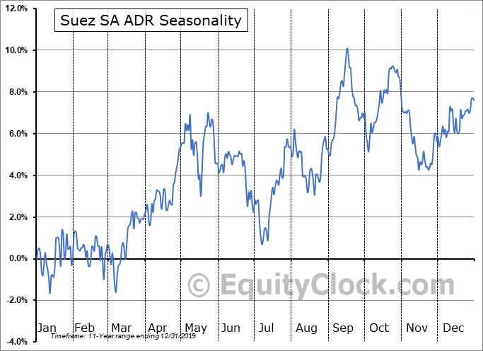 Suez SA ADR (OTCMKT:SZEVY) Seasonal Chart