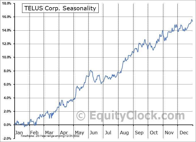 TELUS Corp. (TSE:T.TO) Seasonal Chart